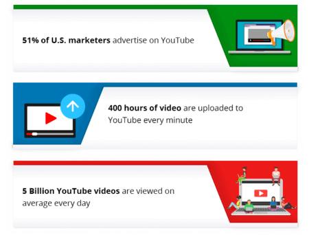 YouTube Ads 2